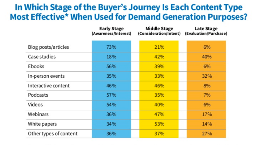 content types, buyer's journey, demand generation