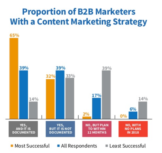 documented strategy, content marketing, content marketing strategy